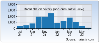 Majestic Backlink History Chart for devcurry.com