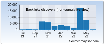 Majestic Backlink History Chart for devdaily.com