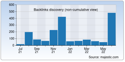 backlinks of developerhub.io