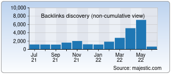 Majestic Backlink History Chart for developmentaid.org