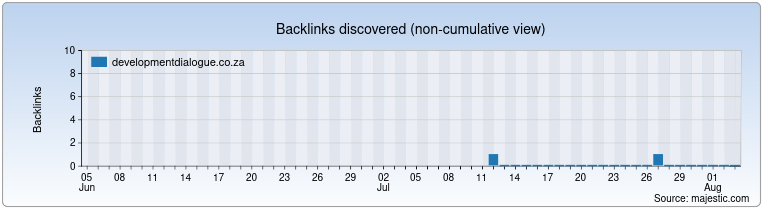 developmentdialogue.co.za Backlink History Chart