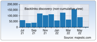 Majestic Backlink History Chart for developpez.net