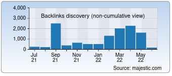 Majestic Backlink History Chart for developphp.com