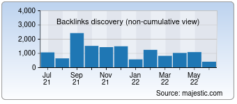 Majestic Backlink History Chart for devhunters.com