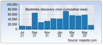 Majestic Backlink History Chart for devicedoctor.com