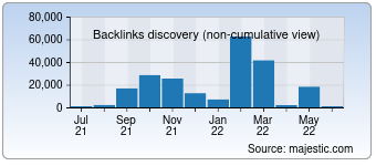 Majestic Backlink History Chart for devlyn.com.mx