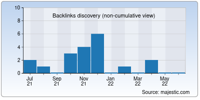 backlinks of devotie.us
