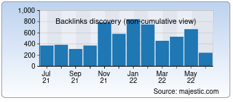 Majestic Backlink History Chart for devryu.net