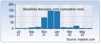 Majestic Backlink History Chart for devsaglikis.org.tr
