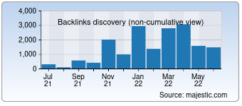 Majestic Backlink History Chart for devsnippets.com