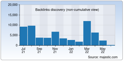 backlinks of dgzone.net