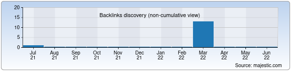 Referring Domains Discovery Chart from Majestic SEO for diadema.uz