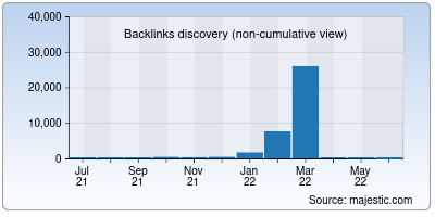backlinks of digicommerce.in