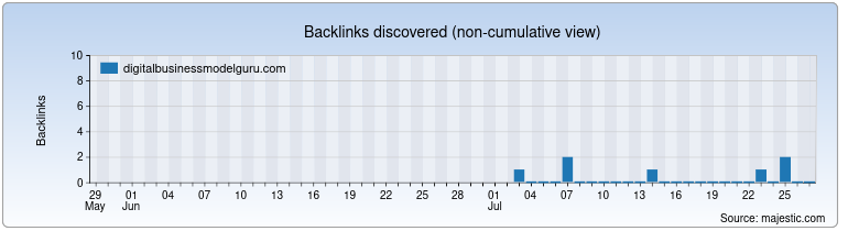 digitalbusinessmodelguru.com Backlink History Chart
