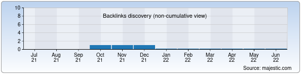 Referring Domains Discovery Chart from Majestic SEO for dinosoft.uz