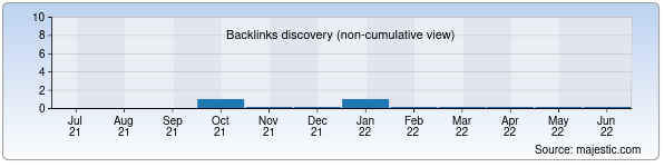 Referring Domains Discovery Chart from Majestic SEO for dinur.uz