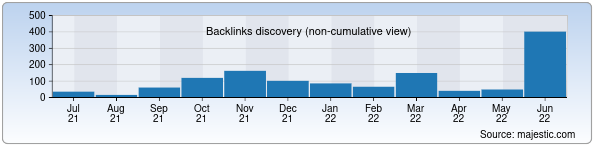 Referring Domains Discovery Chart from Majestic SEO for dir.uz
