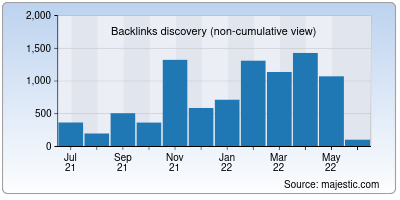 backlinks of directus.io