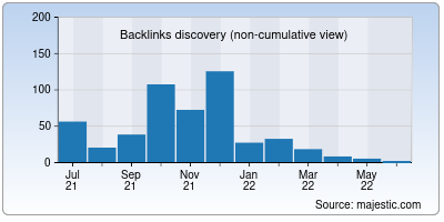 backlinks of dirsubmission.net