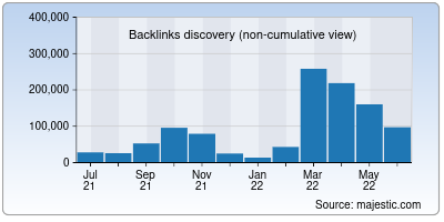 backlinks of discountasp.net