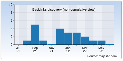 backlinks of discoverearth.us
