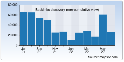 backlinks of discovery.org