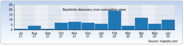 Referring Domains Discovery Chart from Majestic SEO for dissertant.uz