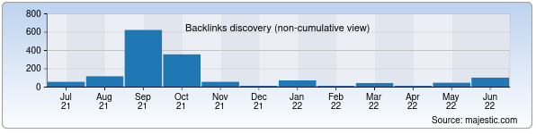 Referring Domains Discovery Chart from Majestic SEO for diyonat.uz