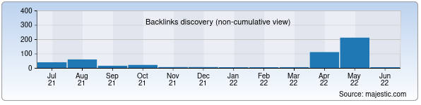 Referring Domains Discovery Chart from Majestic SEO for dkg.uz