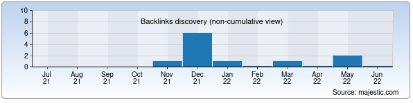 Referring Domains Discovery Chart from Majestic SEO for dkss.uz