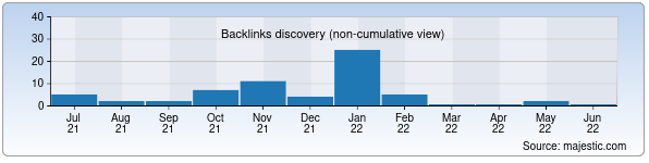 Referring Domains Discovery Chart from Majestic SEO for dna.uz