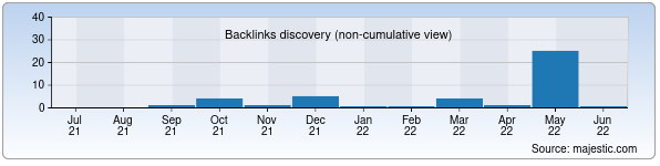 Referring Domains Discovery Chart from Majestic SEO for dnevnik.uz