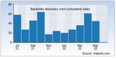 backlinks of doccure.io