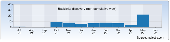 Referring Domains Discovery Chart from Majestic SEO for doktornazarov.uz