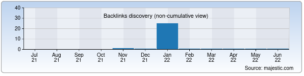 Referring Domains Discovery Chart from Majestic SEO for dolina.uz
