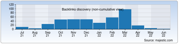 Referring Domains Discovery Chart from Majestic SEO for domik.uz