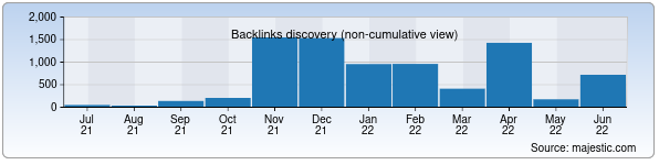 Referring Domains Discovery Chart from Majestic SEO for dominant.uz