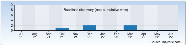 Referring Domains Discovery Chart from Majestic SEO for dommebeli.uz