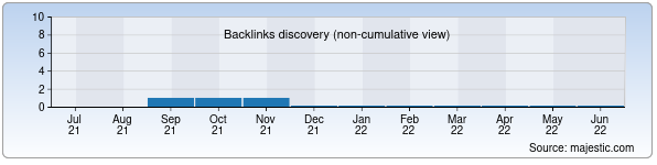 Referring Domains Discovery Chart from Majestic SEO for donaev.uz