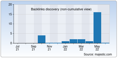 backlinks of dont-hack.me