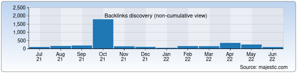 Referring Domains Discovery Chart from Majestic SEO for doridarmon.uz
