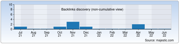 Referring Domains Discovery Chart from Majestic SEO for droider.uz