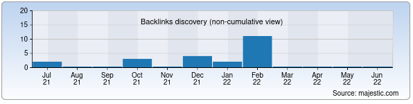 Referring Domains Discovery Chart from Majestic SEO for dt.uz