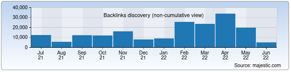 Referring Domains Discovery Chart from Majestic SEO for dtm.uz