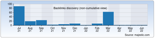 Referring Domains Discovery Chart from Majestic SEO for dustlikbayrogi.uz