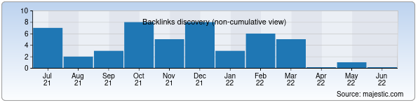 Referring Domains Discovery Chart from Majestic SEO for dutyfree.uz