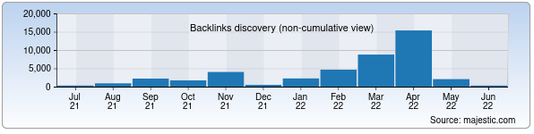 Referring Domains Discovery Chart from Majestic SEO for e-edu.uz