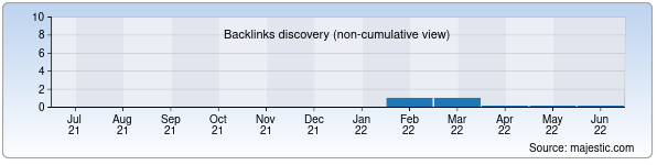 Referring Domains Discovery Chart from Majestic SEO for e-haker.zn.uz