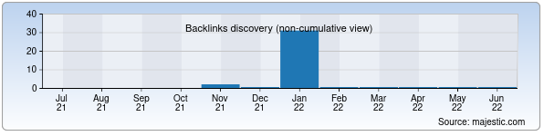 Referring Domains Discovery Chart from Majestic SEO for e-ilm.uz