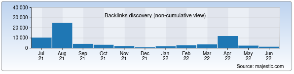 Referring Domains Discovery Chart from Majestic SEO for e-kommunal.uz